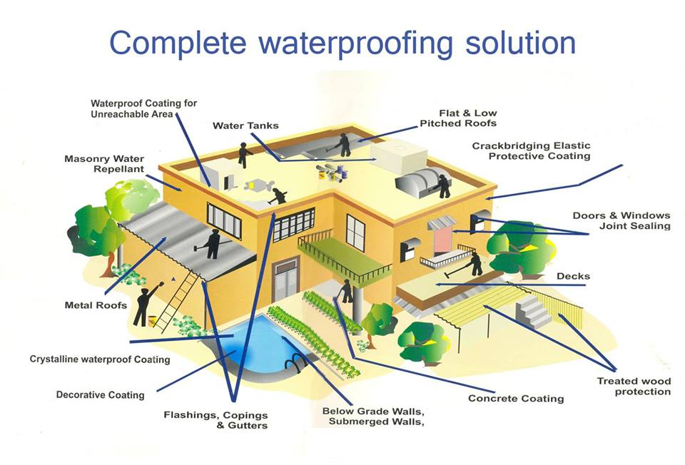 Get Waterproofing with qualified applicator and free from leakage.